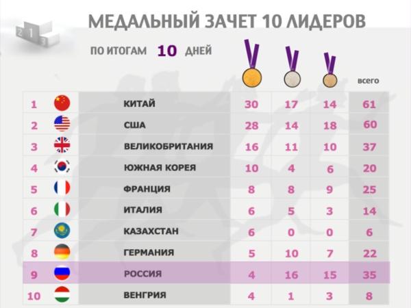 итоговая таблица олимпиады в сочи